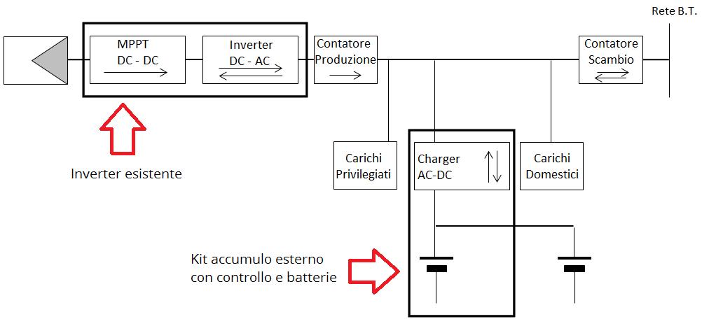 come scegliere un epilatore fotovoltaico