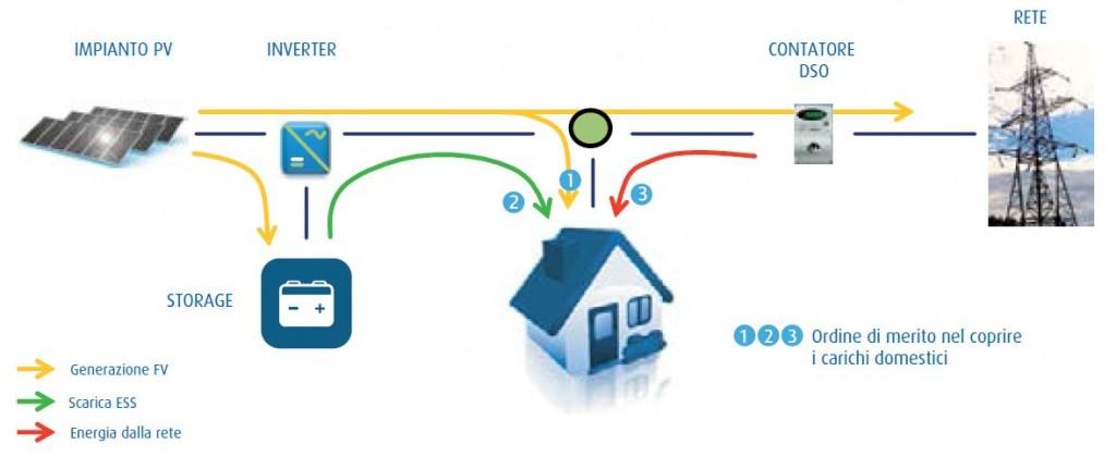 Schema Elettrico Impianto Fotovoltaico Con Accumulo : Come scegliere il tuo accumulo fotovoltaico